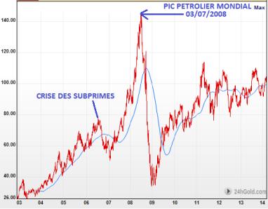 Evolution du prix du baril de petrole depuis 2003 (en dollars)